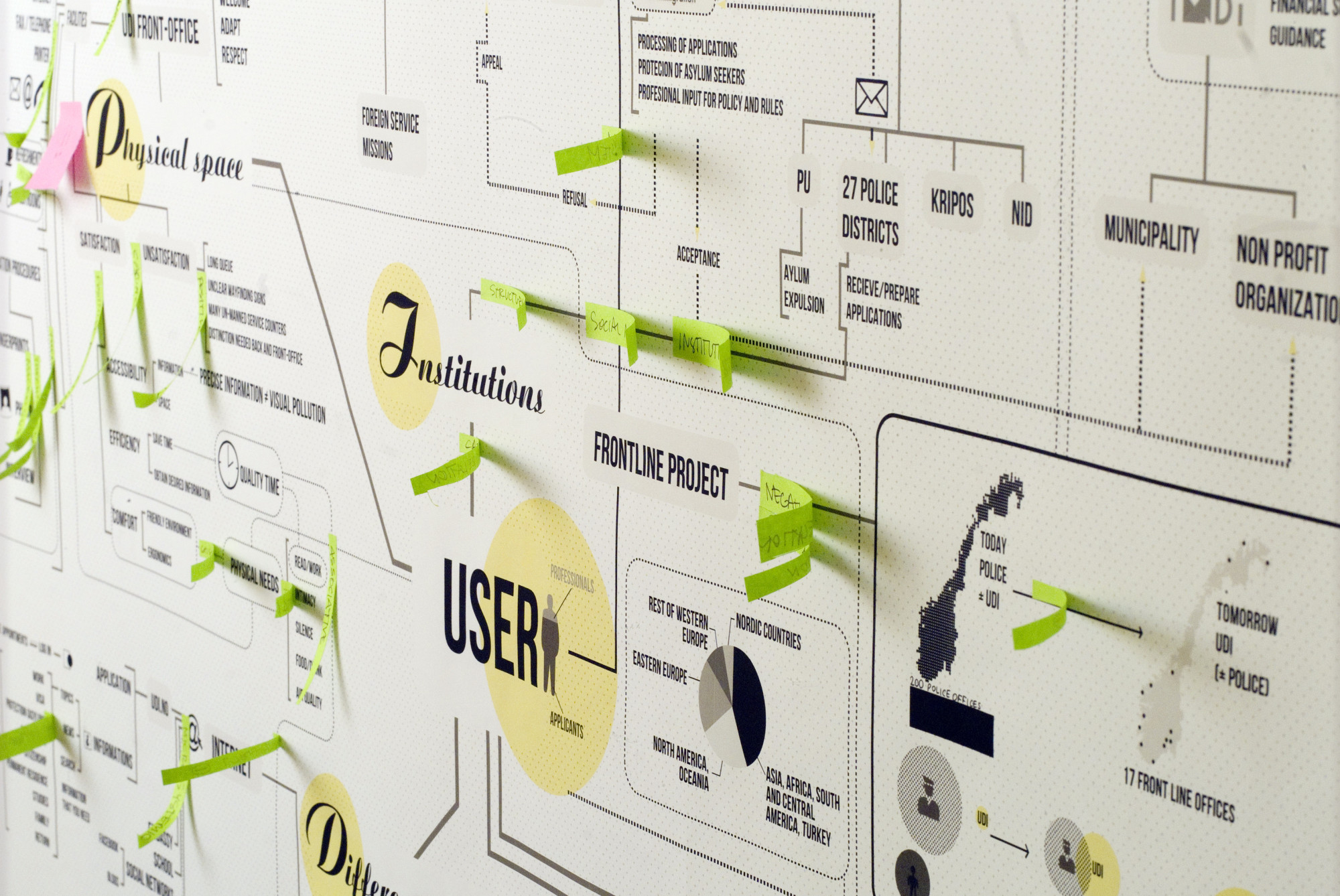 Shaping futures service design - Service a the design ...