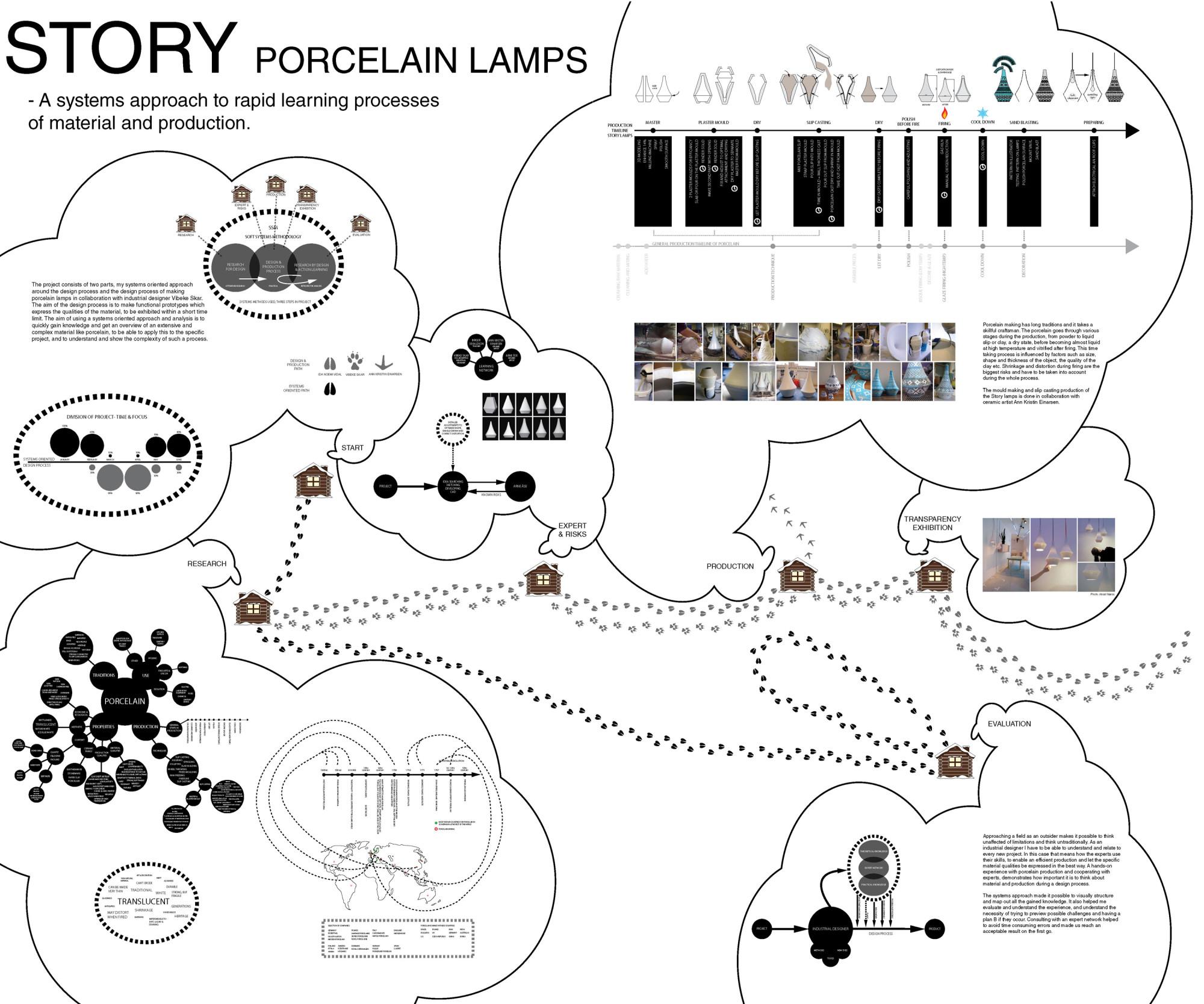 bilde stort map story-small